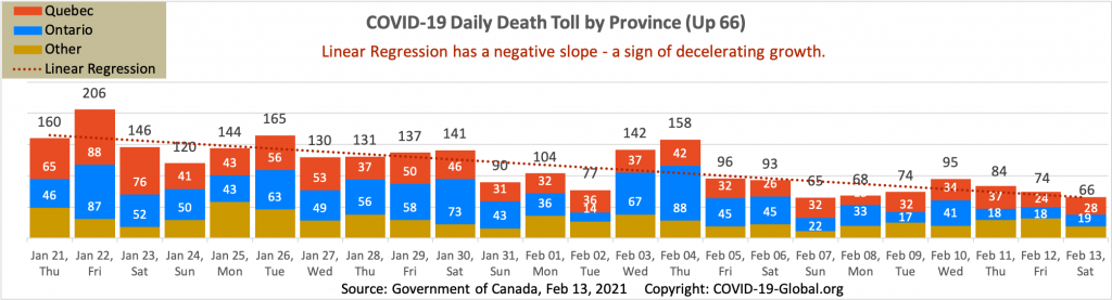 COVID-19 Daily Death Toll by Province as of Feb 13, 2021.