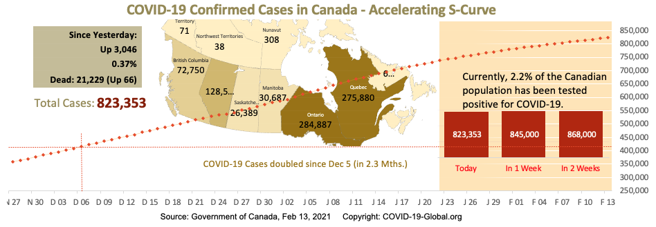 COVID-19 Confirmed Cases in Canada - Upper-Mid Section of S-Curve as of Feb 13, 2021.