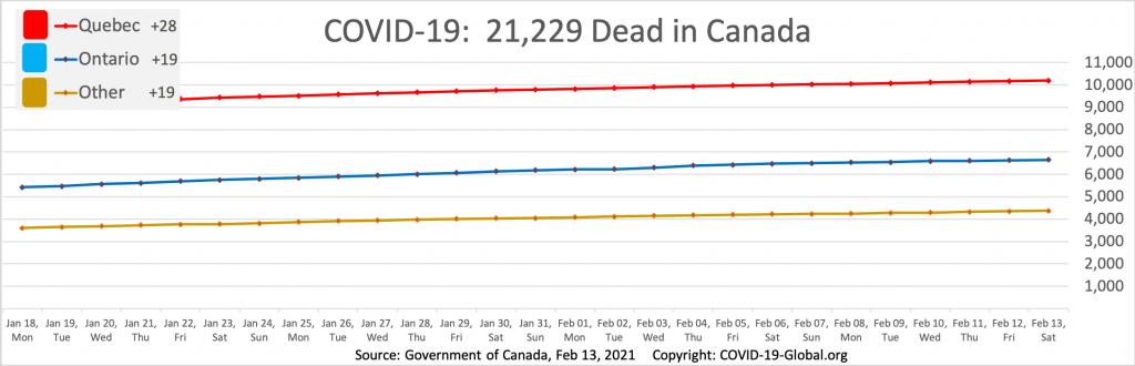 COVID-19:  21,229 Dead in Canada as of Feb 13, 2021.