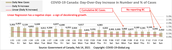 COVID-19 Canada: Day-Over-Day Increase in Number and % of Cases as of Feb 14, 2021.