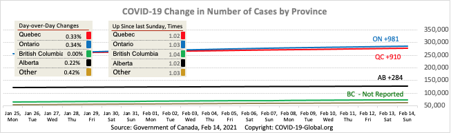 COVID-19 Change in Number of Cases by Province as of Feb 14, 2021.