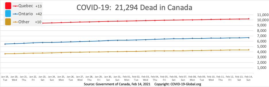 COVID-19:  21,294 Dead in Canada as of Feb 14, 2021.