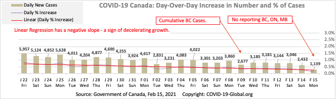 COVID-19 Canada: Day-Over-Day Increase in Number and % of Cases as of Feb 15, 2021.