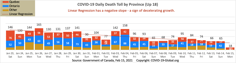 COVID-19 Daily Death Toll by Province as of Feb 15, 2021.