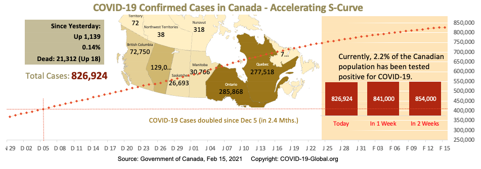 COVID-19 Confirmed Cases in Canada - Upper-Mid Section of S-Curve as of Feb 15, 2021.