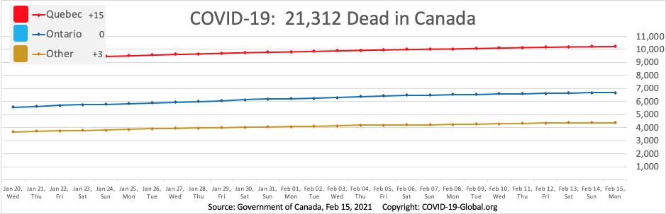 COVID-19:  21,312 Dead in Canada as of Feb 15, 2021.