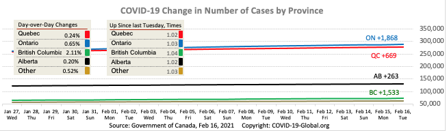 COVID-19 Change in Number of Cases by Province as of Feb 16, 2021.