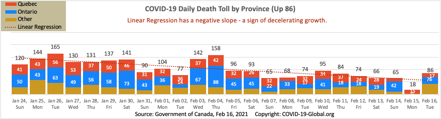 COVID-19 Daily Death Toll by Province as of Feb 16, 2021.