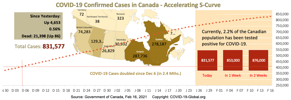 COVID-19 Confirmed Cases in Canada - Upper-Mid Section of S-Curve as of Feb 16, 2021.