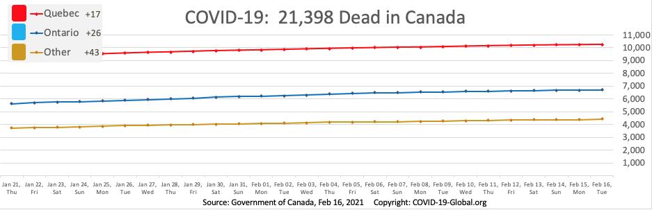 COVID-19:  21,398 Dead in Canada as of Feb 16, 2021.