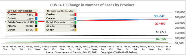 COVID-19 Change in Number of Cases by Province as of Feb 17, 2021.