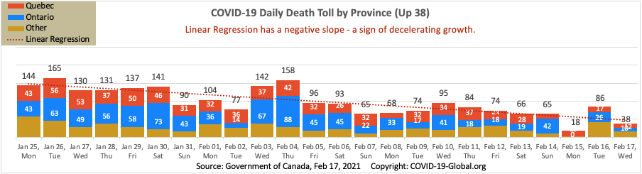 COVID-19 Daily Death Toll by Province as of Feb 17, 2021.
