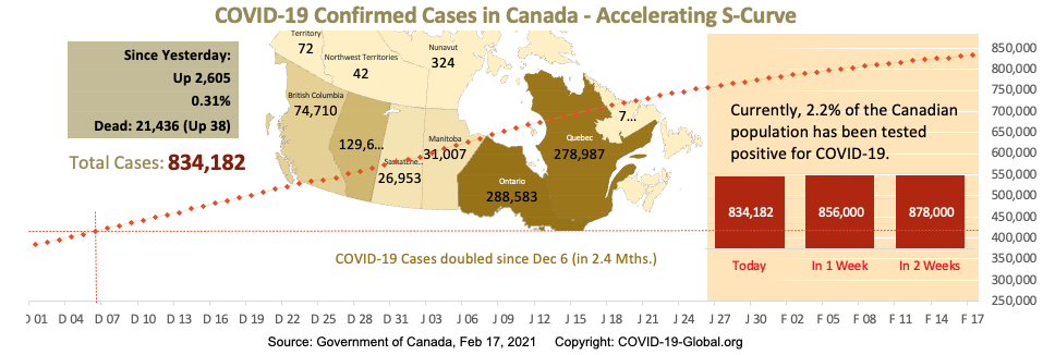 COVID-19 Confirmed Cases in Canada - Upper-Mid Section of S-Curve as of Feb 17, 2021.