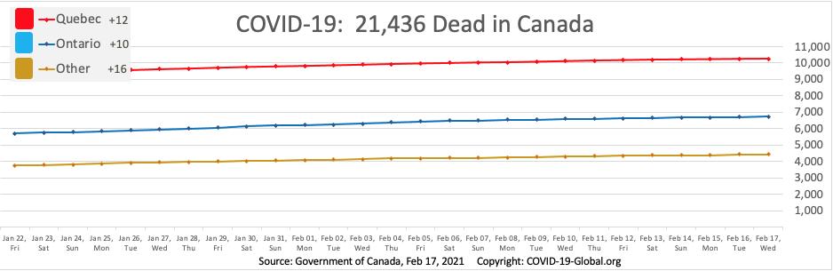 COVID-19:  21,436 Dead in Canada as of Feb 17, 2021.
