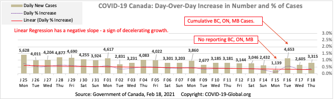 COVID-19 Canada: Day-Over-Day Increase in Number and % of Cases as of Feb 18, 2021.