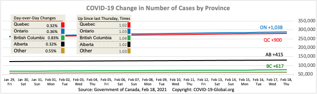 COVID-19 Change in Number of Cases by Province as of Feb 18, 2021.