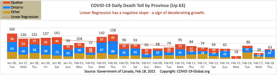 COVID-19 Daily Death Toll by Province as of Feb 18, 2021.