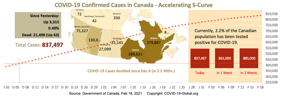 COVID-19 Confirmed Cases in Canada - Upper-Mid Section of S-Curve as of Feb 18, 2021.