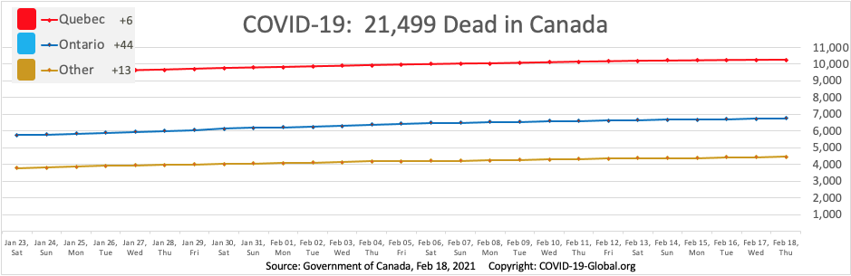 COVID-19:  21,499 Dead in Canada as of Feb 18, 2021.