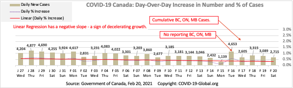 COVID-19 Canada: Day-Over-Day Increase in Number and % of Cases as of Feb 20, 2021.