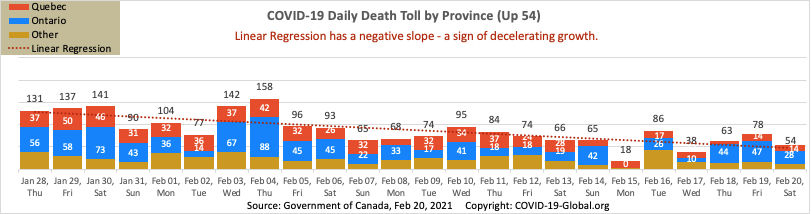 COVID-19 Daily Death Toll by Province as of Feb 20, 2021.