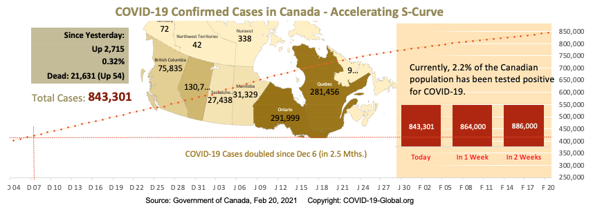 COVID-19 Confirmed Cases in Canada - Upper-Mid Section of S-Curve as of Feb 20, 2021.
