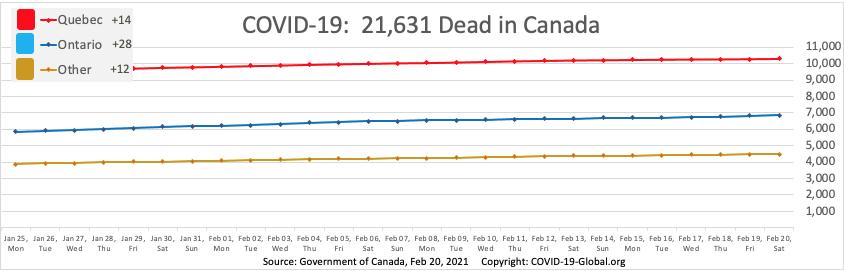COVID-19:  21,631 Dead in Canada as of Feb 20, 2021.