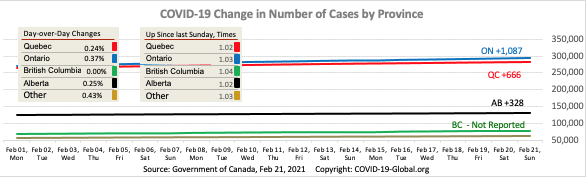 COVID-19 Change in Number of Cases by Province as of Feb 21, 2021.