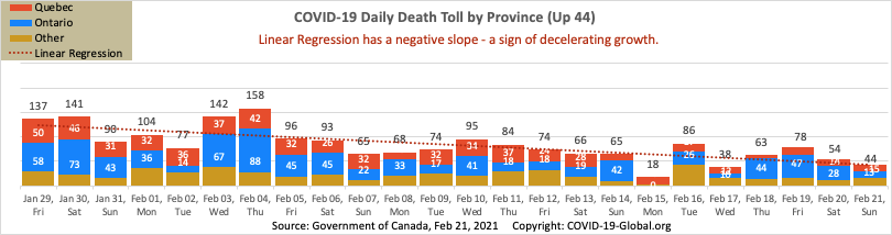 COVID-19 Daily Death Toll by Province as of Feb 21, 2021.