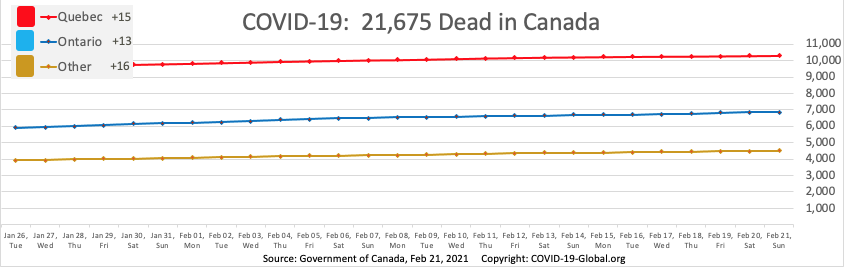 COVID-19:  21,675 Dead in Canada as of Feb 21, 2021.