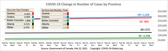 COVID-19 Change in Number of Cases by Province as of Feb 22, 2021.