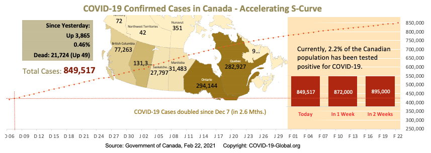 COVID-19 Confirmed Cases in Canada - Upper-Mid Section of S-Curve as of Feb 22, 2021.