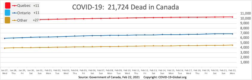 COVID-19:  21,724 Dead in Canada as of Feb 22, 2021.
