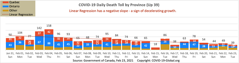 COVID-19 Daily Death Toll by Province as of Feb 23, 2021.