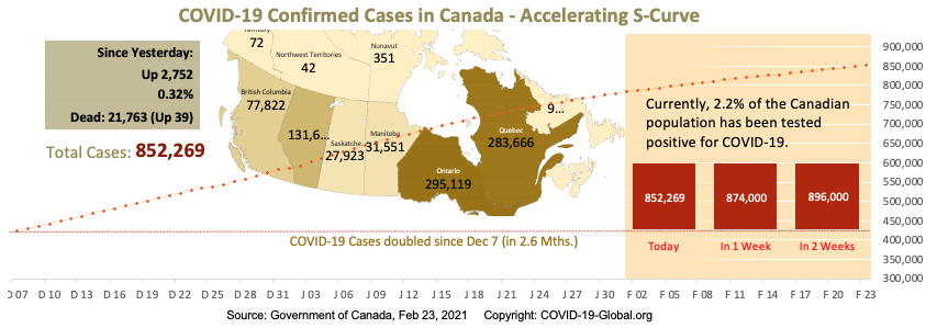 COVID-19 Confirmed Cases in Canada - Upper-Mid Section of S-Curve as of Feb 23, 2021.