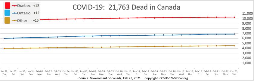 COVID-19:  21,763 Dead in Canada as of Feb 23, 2021.