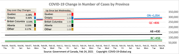 COVID-19 Change in Number of Cases by Province as of Feb 24, 2021.