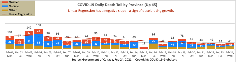 COVID-19 Daily Death Toll by Province as of Feb 24, 2021.