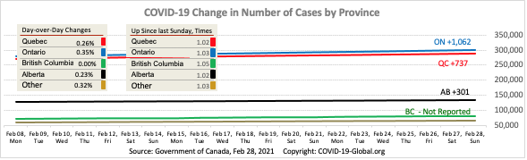 COVID-19 Change in Number of Cases by Province as of Feb 28, 2021.