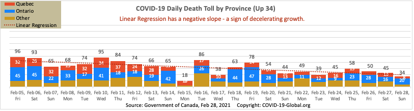 COVID-19 Daily Death Toll by Province as of Feb 28, 2021.