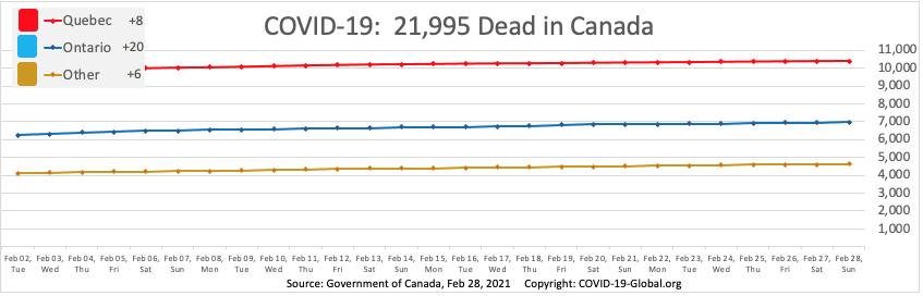 COVID-19:  21,995 Dead in Canada as of Feb 28, 2021.