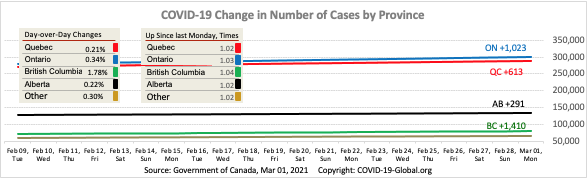 COVID-19 Change in Number of Cases by Province as of Mar 01, 2021.