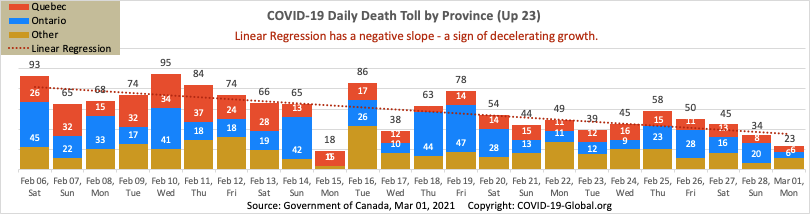 COVID-19 Daily Death Toll by Province as of Mar 01, 2021.