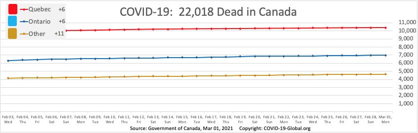 COVID-19:  22,018 Dead in Canada as of Mar 01, 2021.