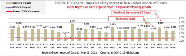 COVID-19 Canada: Day-Over-Day Increase in Number and % of Cases as of Mar 03, 2021.