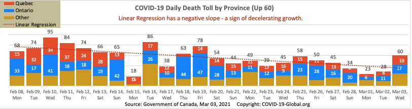 COVID-19 Daily Death Toll by Province as of Mar 03, 2021.