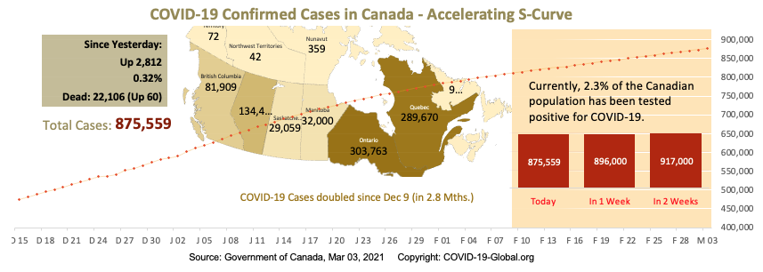 COVID-19 Confirmed Cases in Canada - Upper-Mid Section of S-Curve as of Mar 03, 2021.