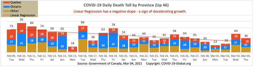 COVID-19 Daily Death Toll by Province as of Mar 04, 2021.