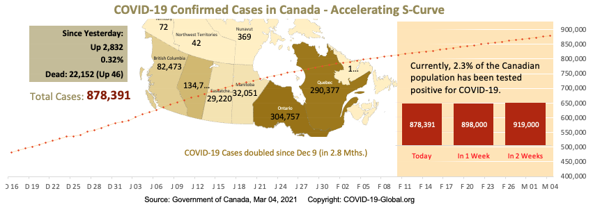 COVID-19 Confirmed Cases in Canada - Upper-Mid Section of S-Curve as of Mar 04, 2021.