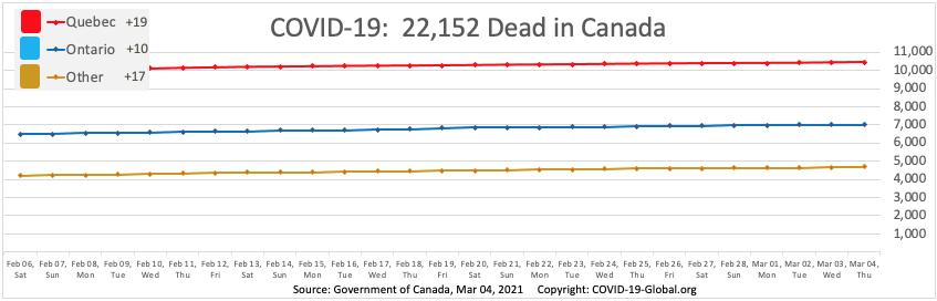 COVID-19:  22,152 Dead in Canada as of Mar 04, 2021.